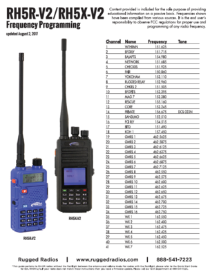 Why Do I Need a GMRS License & How Do I Get It? | Page 3